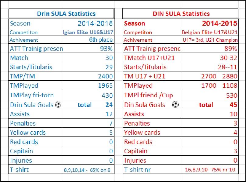 dinedrin statistics 2014-2015 foto