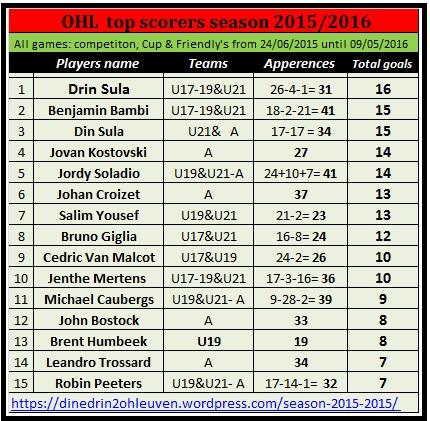 OHL top scorers season 2015-2016 (2)